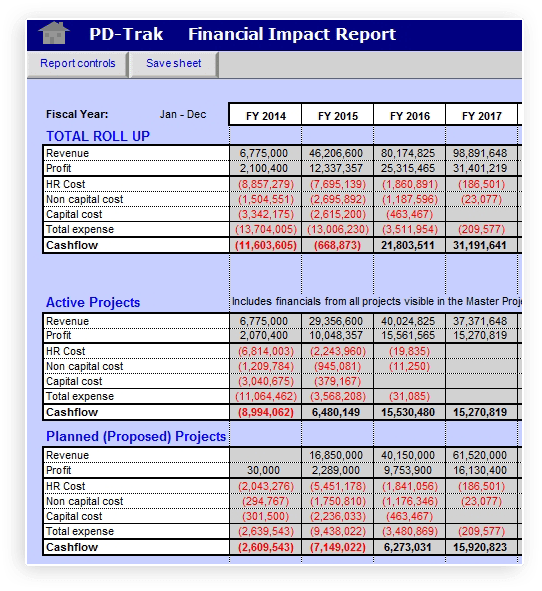 PD-Trak Project & Portfolio Financial Impact Report