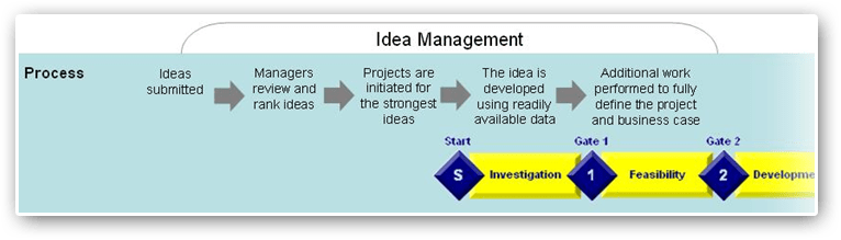 PD-Trak's Idea Management Process