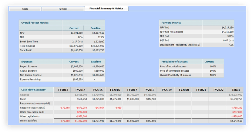 Financial Summary Highlighting Increased Project Expense from Baseline