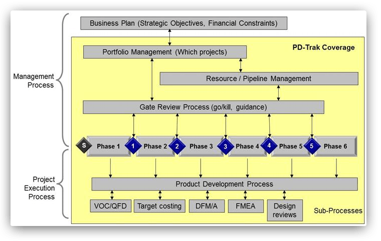 Product Development Process Flow Diagram