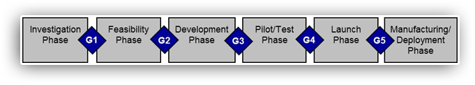 Six Stage / Phase-Gate Process for New Product Development