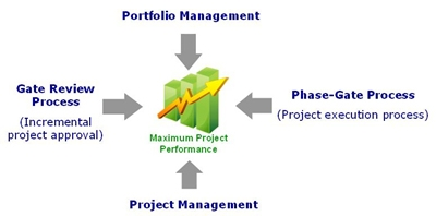 Four Key Elements Required for Maximum Project Performance