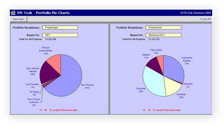 PD-Trak Portfolio Pie Charts by Project Type and Product Line
