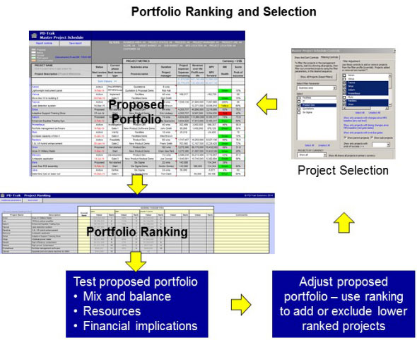 Project Portfolio Ranking and Selection Cycle