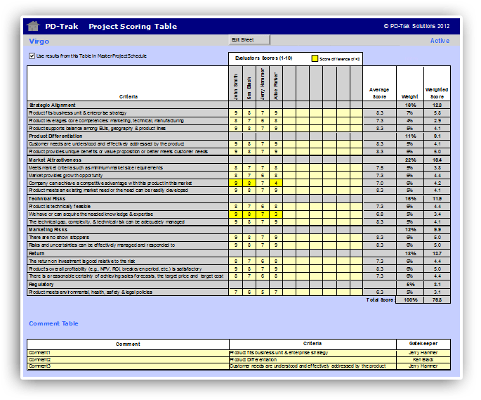 PD-Trak Project Scoring Worksheet