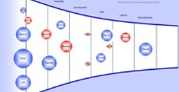 Project Portfolio Management Funnel Chart