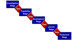 Stage / Phase Gate Process Reviews