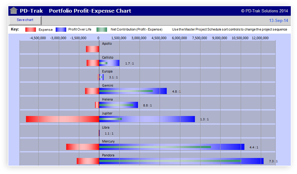 Portfolio Profit-Expense Chart Exposing Non-Contributing Projects