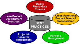 Project Portfolio Management Software For Npd It Pd Trak