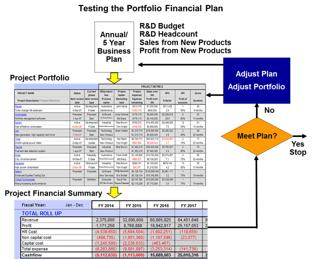 Testing the Portfolio Financial Plan
