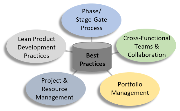 Best Practices-Based Product Development