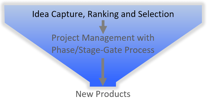 Idea Management for New Product Development